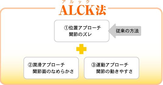 ALCK法